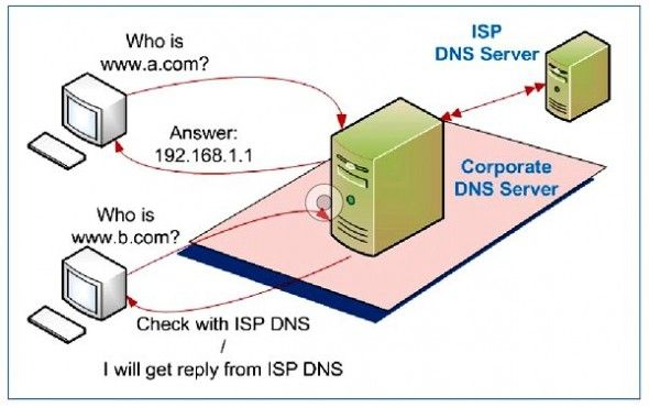 Network Security  DNS Invasion Protection Pune Mumbai Hyderabad