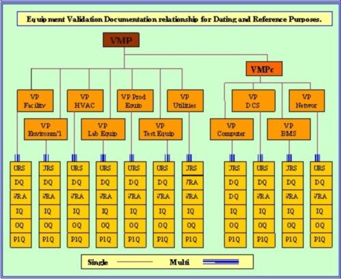 Validation Templates VMP VP URS VRA DQ IQ OQ PQ 3Q