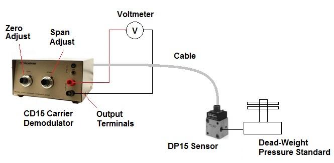 Basics of Pressure Sensor Calibration
