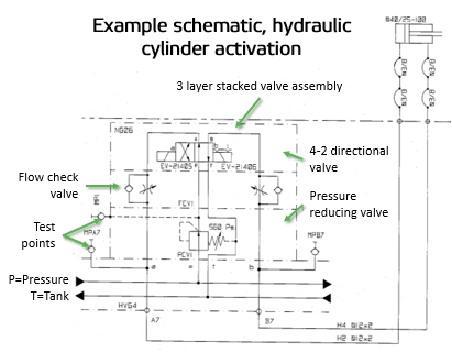 Field Report - How to read fluids circuit diagrams, Part 2 hydraulics