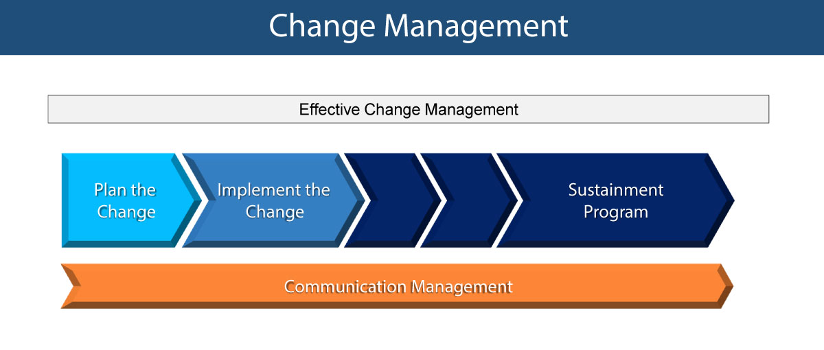 Change Management - ValueInfinity Inc