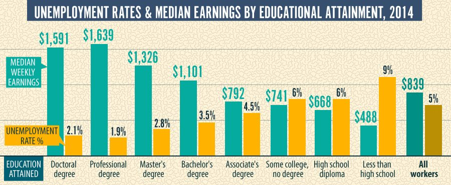 University, Community College, or Trade School Which Makes the Most