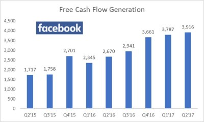 PayPal, Facebook Post Strong Second-Quarter Results - Valuentum Securities Inc.