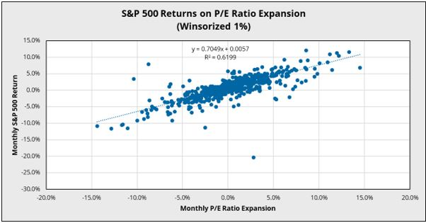 The Relationship Between SP 500 Returns, Earnings Growth, P/E