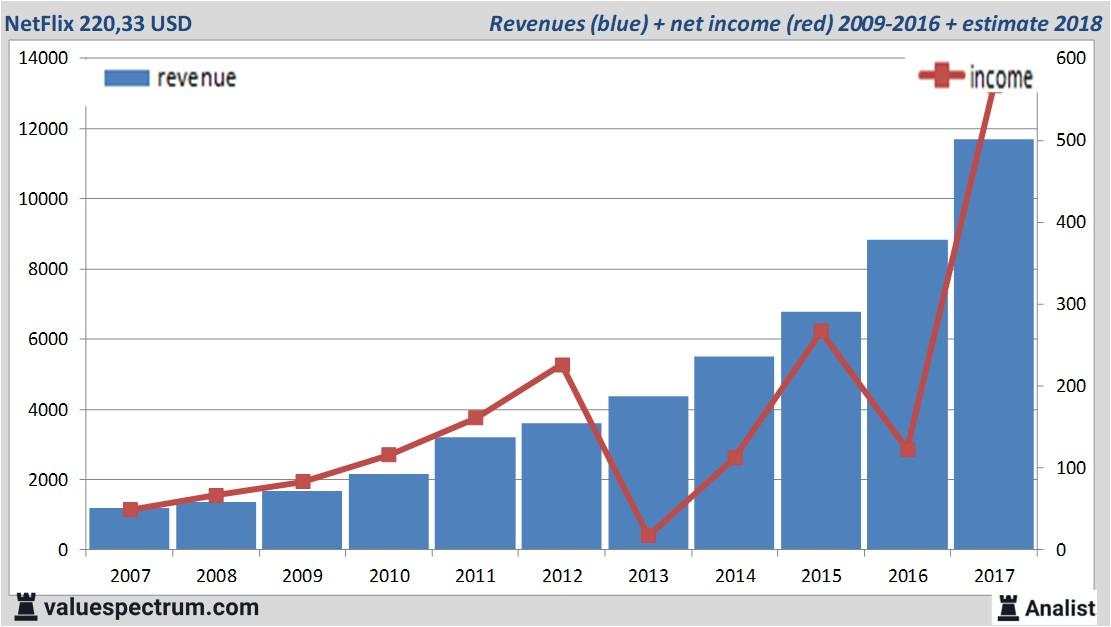current stock value netflix
