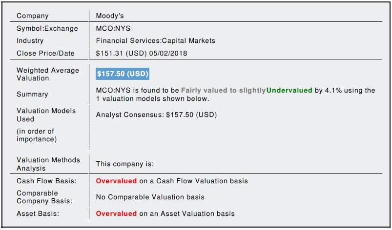 Moody\u0027s Corporation (MCO) Fundamental Valuation Report