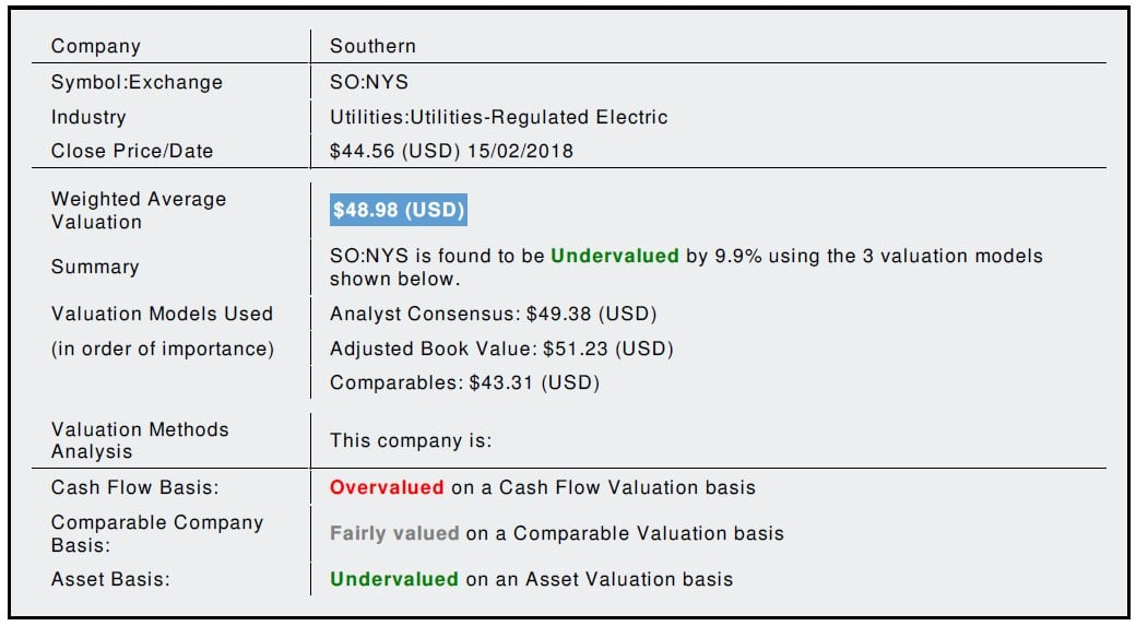 Southern Co (SO) Fundamental Valuation Report This
