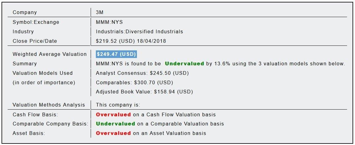 3M Co (MMM) Fundamental Valuation Report