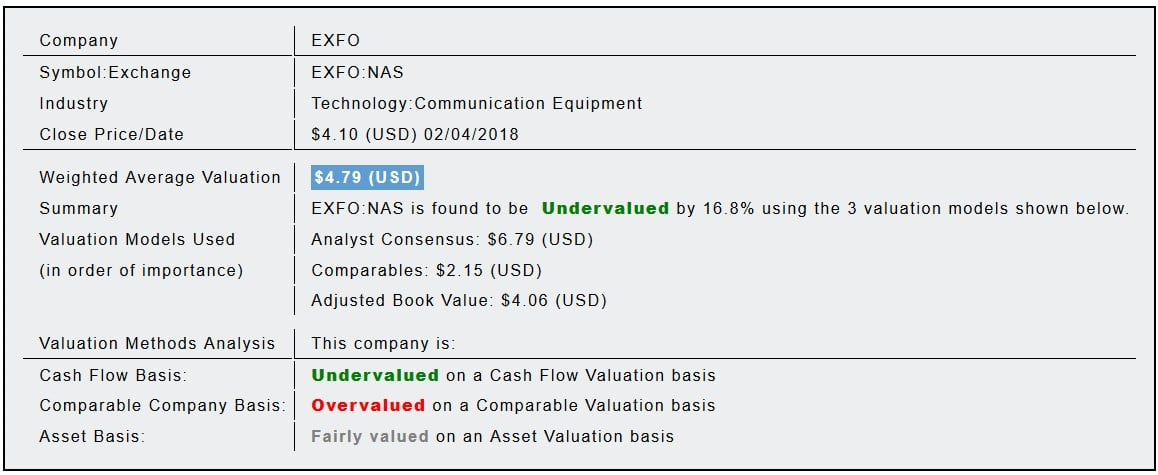 Exfo Inc (EXFO) Fundamental Valuation Report - Quant Analysis
