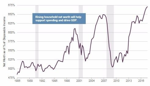 Does The Fed Cause Inequality? - example of net worth