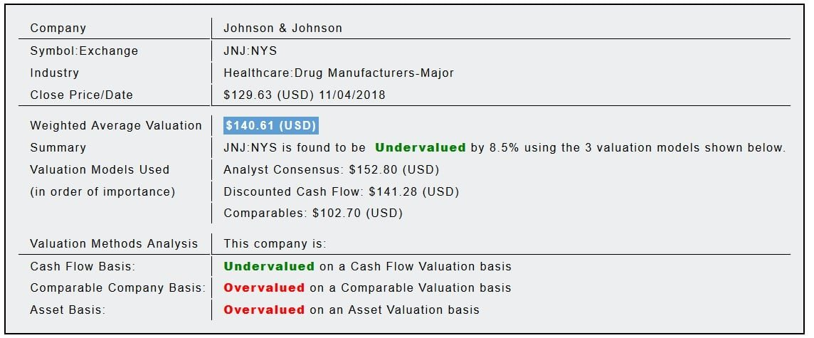 Johnson  Johnson (JNJ) Fundamental Valuation Report