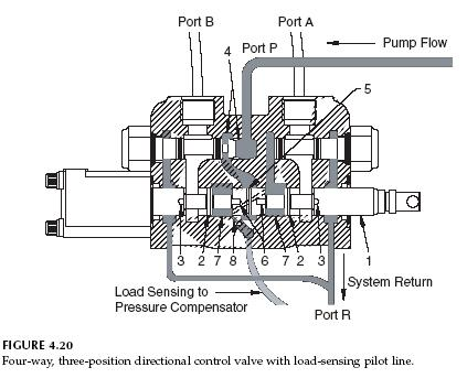 Hydraulic Closed-Center Circuit with Load Sensing Hydraulic Valve