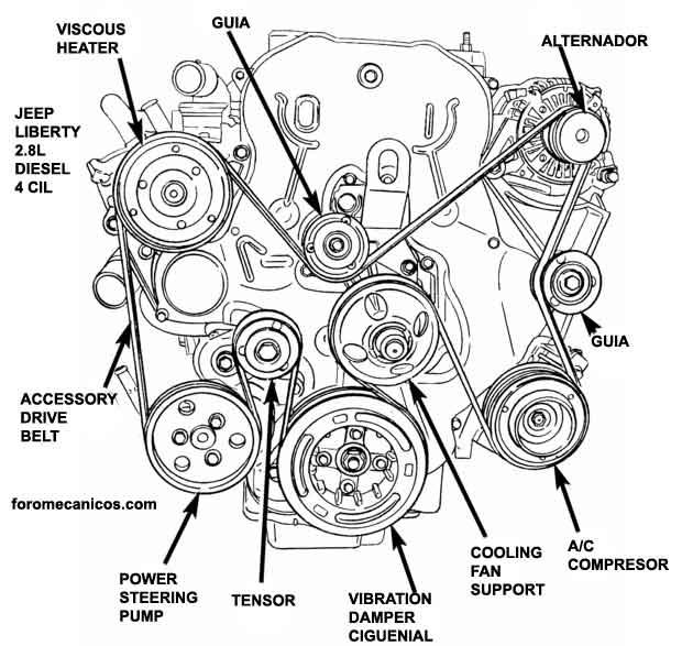 2002 jeep liberty Diagrama del motor