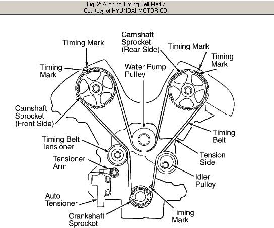 2002 hyundai 2 7l Diagrama del motor