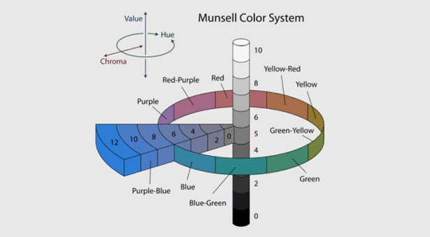 03-munsell-color-system-diagram