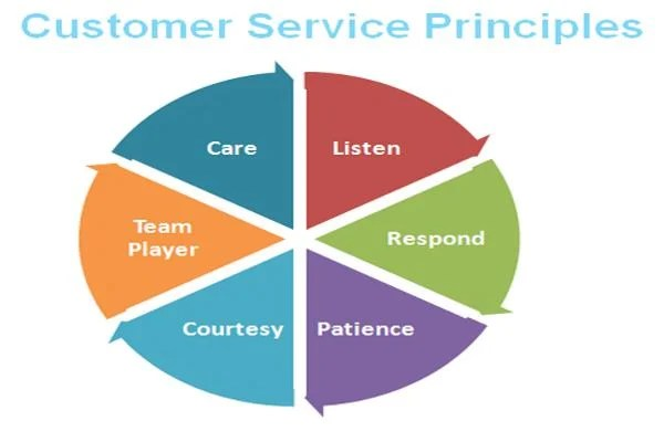 customer-service-principles