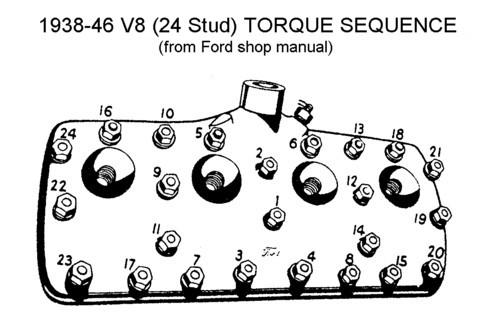 torque horsepower diagram