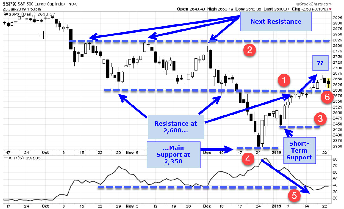 Our One Market Chart Revisited \u2014 With A Change In Market Tone, by