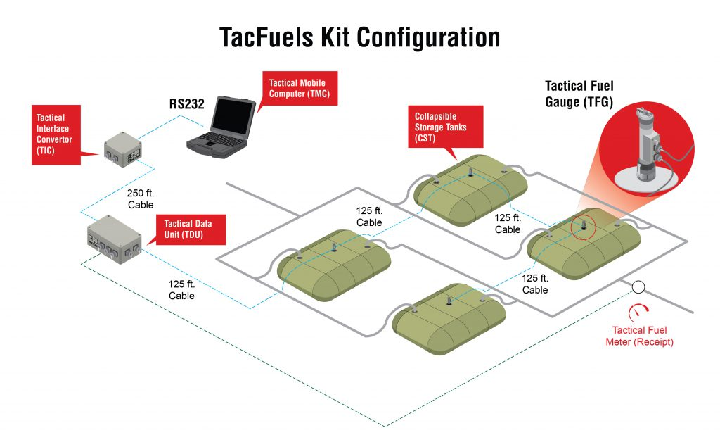7660 Tactical Fuel Gauge Varec