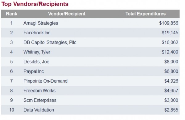 2014 Expenditures for the Patriots for Economic Freedom PAC