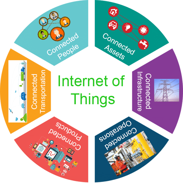 Internet of Things(IoT): What are the uses?