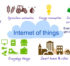 Internet of things(IoT)