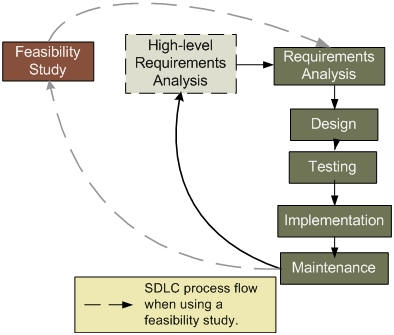 VARSYS - Knowledge Center Requirements Analysis or Feasibility Study? - requirement analysis