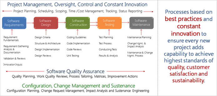 VBSOFT India Limited - quality assurance planning