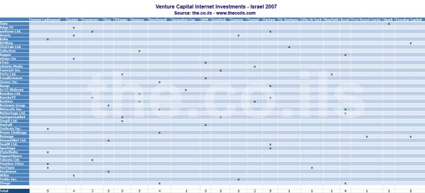 Vc investments in israel 2007