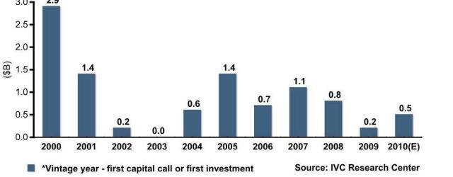 Capital Raised by Israeli VC funds by Vintage Year* ($B) 2000-2010(E)