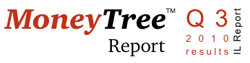 PWC Money tree report Israel