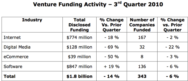 VUS enture Funding Activity – 3rd Quarter 2010