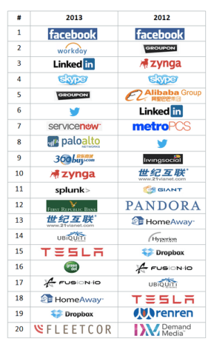 The top 20 companies driving this year's Midas List rankings: