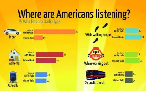 Where we listen to radio