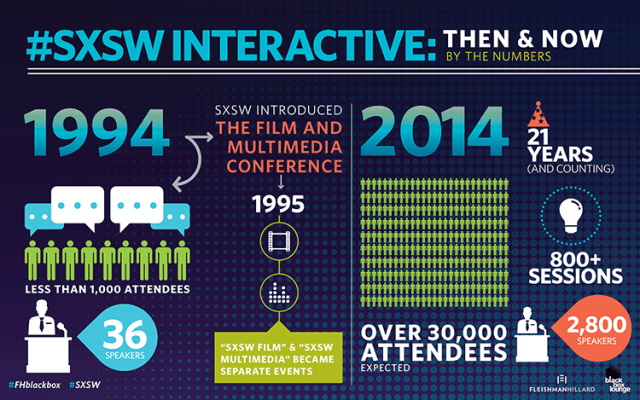 Infographic_SXSW2014_SocialChannels_ThenAndNow_ForBlog_02.27