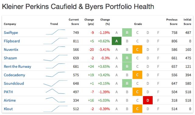 CB insights investor_portfolio