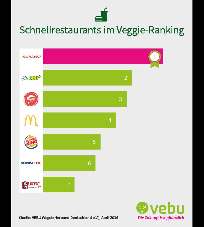 Ranking: Das vegane Angebot in Schnellrestaurants