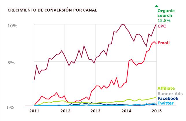 Conversión por canal
