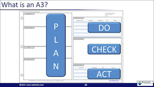 A3 Thinking Get a free A3 Template and 14-page PDF