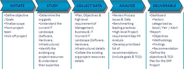 ERP Product, Vendor Evaluation, Selection, Negotiation, Demo, RFP