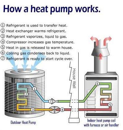 Heat Pumps Advantages & Disadvantages Facing Homeowners