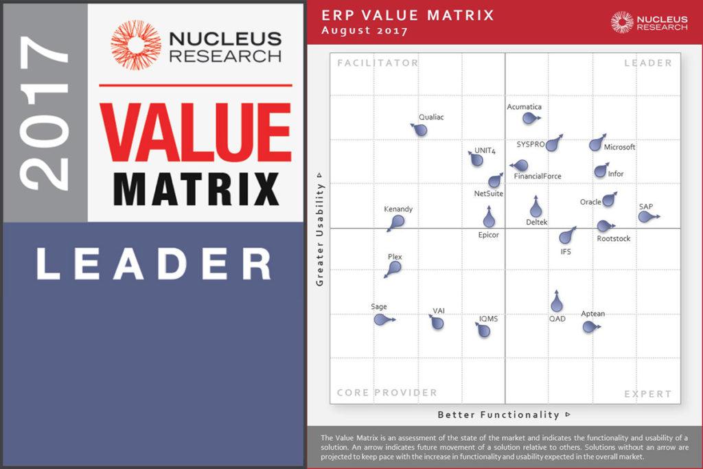 Microsoft Leads 2017 ERP Technology Value Matrix Velosio - value matrix