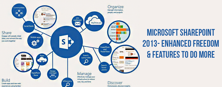 Explore this Microsoft Sharepoint 2013 with new amazing features!!!