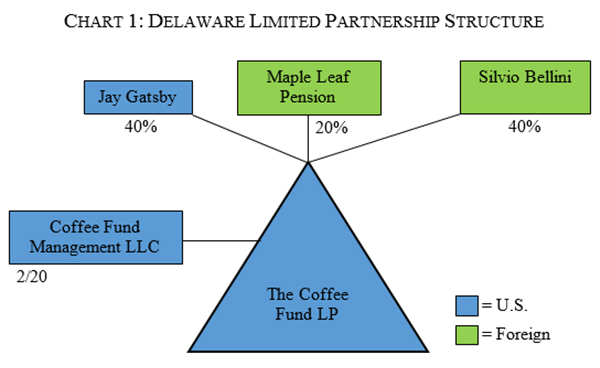 Structuring a US Real Estate Fund A How-To Guide for Emerging