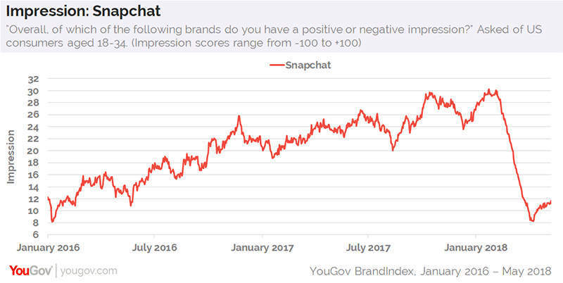 Snap share price falls after hours after it unveils a redesign of
