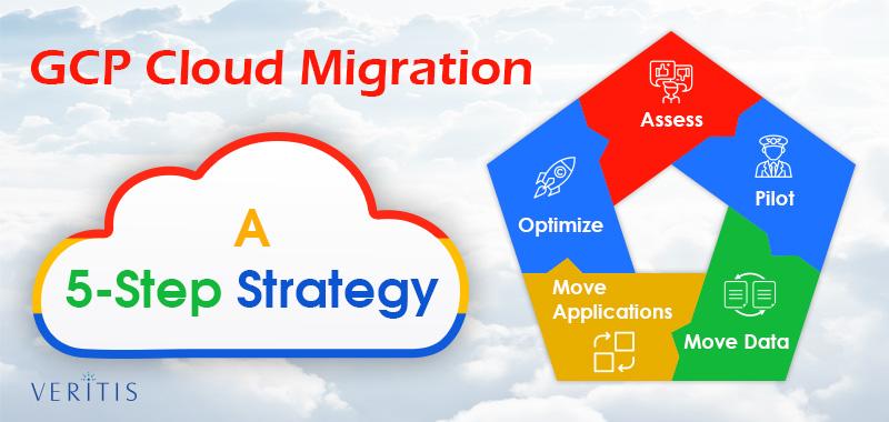 Moving to Google Cloud Platform (GCP) - Migration, Strategy  Benefits