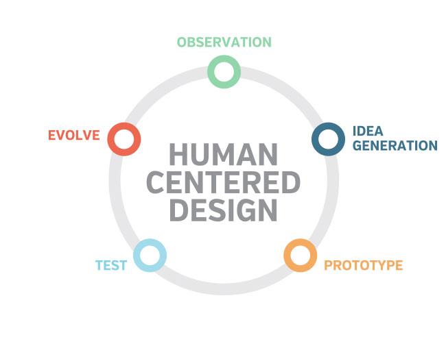 Don Norman Teaches Us Experience Design (Again) \u2013 Verse Digital
