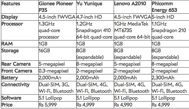 Gionee Pioneer P3S VS YU YUnique VS Lenovo A2010 VS Phicomm Energy 653