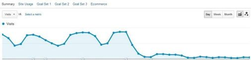 Negative SEO traffic drop