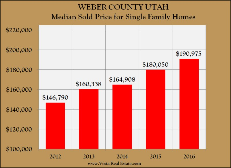 Weber Home Price Chart